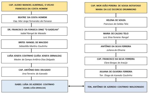 Quadro 2: Linhagem pelos Capitães Aleixo Manoel Albernaz e João Pereira de Sousa Botafogo
