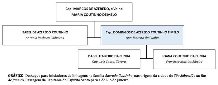 Família Azeredo Coutinho: cidade de São Sebastião do Rio de Janeiro