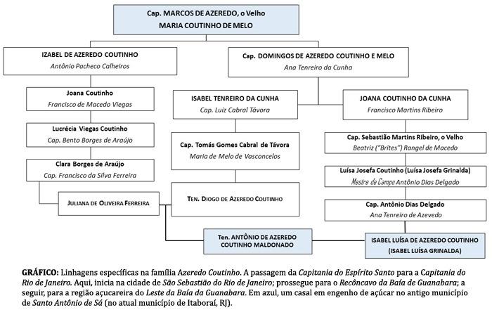 Linhagens específicas na família Azeredo Coutinho