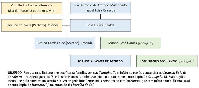 As origens brasileiras mais remotas da família Santos