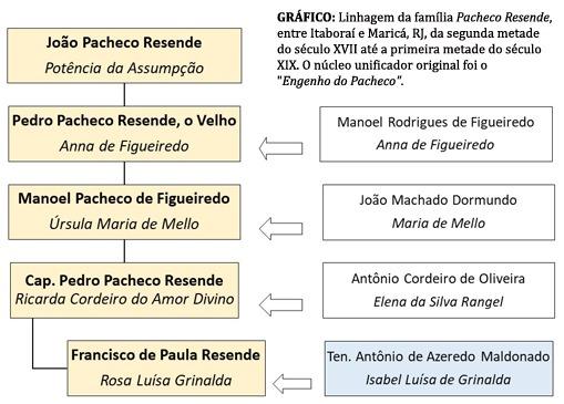 Gráfico: Linhagem da família Pachedo Resende, entre Itaboraí e Maricá, RJ